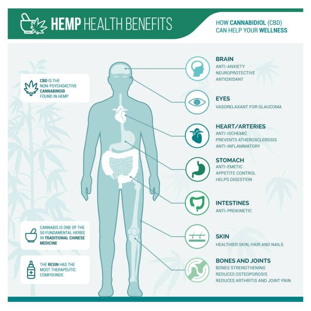 CBD Oil Benefits ⋆ 30+ Conditions Backed by Science and Patients